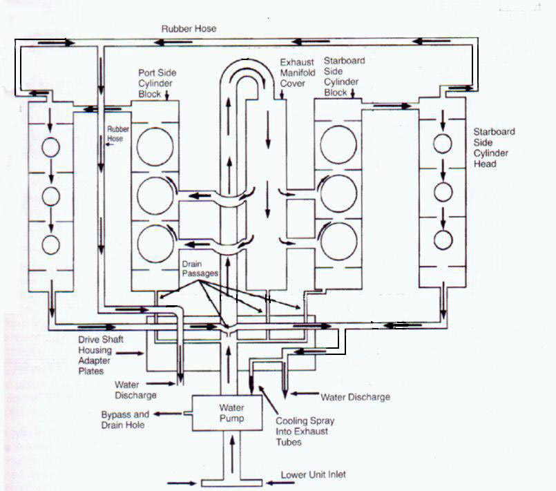 waterflow_260_blizzard mercury outboard 2 5 and 3 0l v6 and gearcase faq Yamaha 150 Outboard Wiring Diagram at gsmx.co