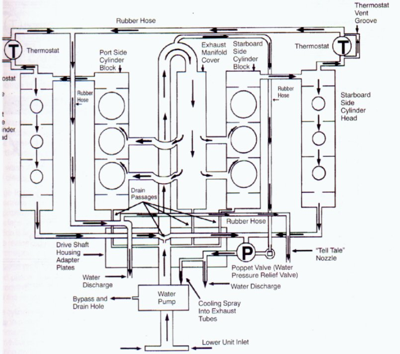 cooling system flow diagram, 1989 and newer 2 4 & 2 5